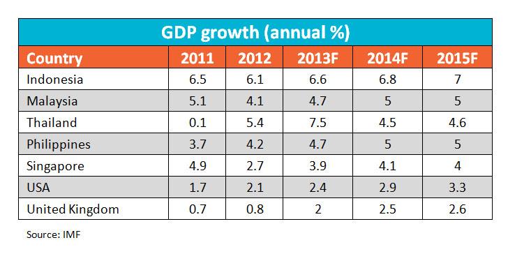 東南アジア GDP推移
