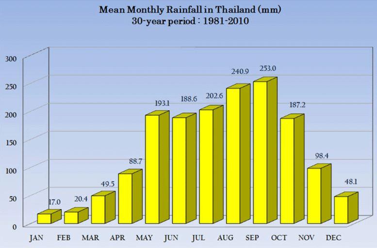 タイの気温