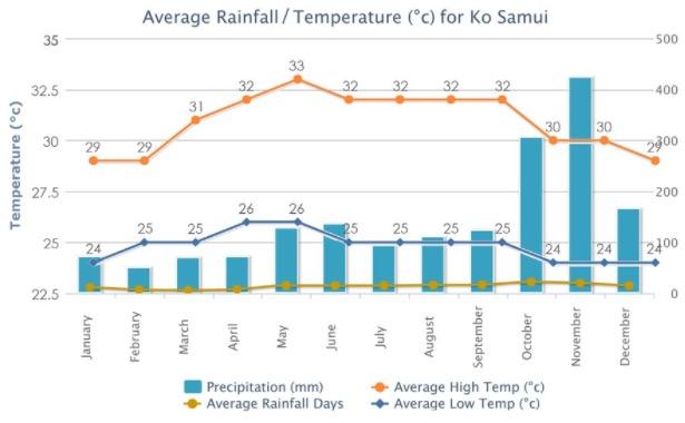 Samui-Temperature